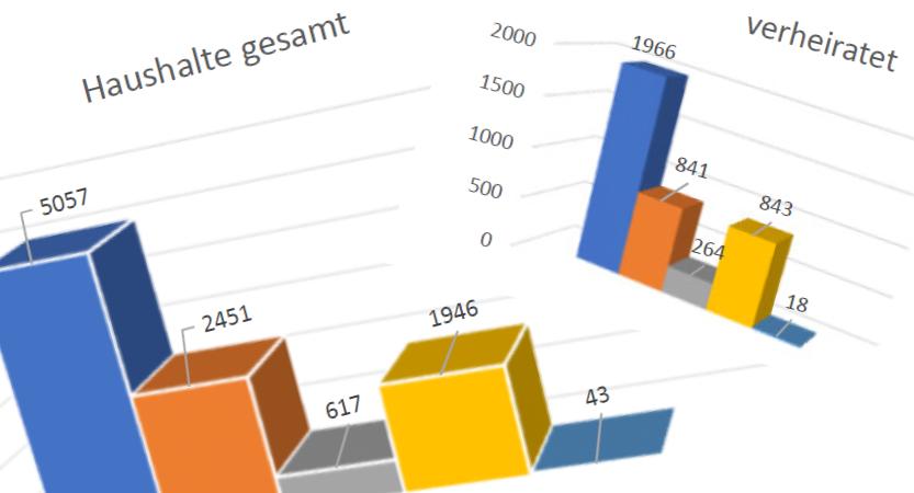 Statistiken aus dem Einwohnermeldeamt